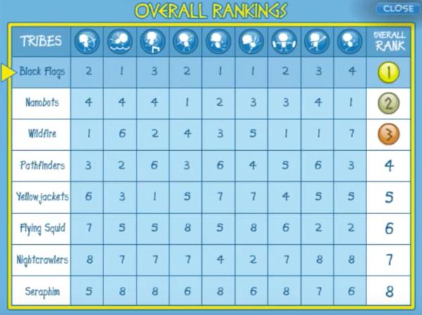 poptropolis scoreboard